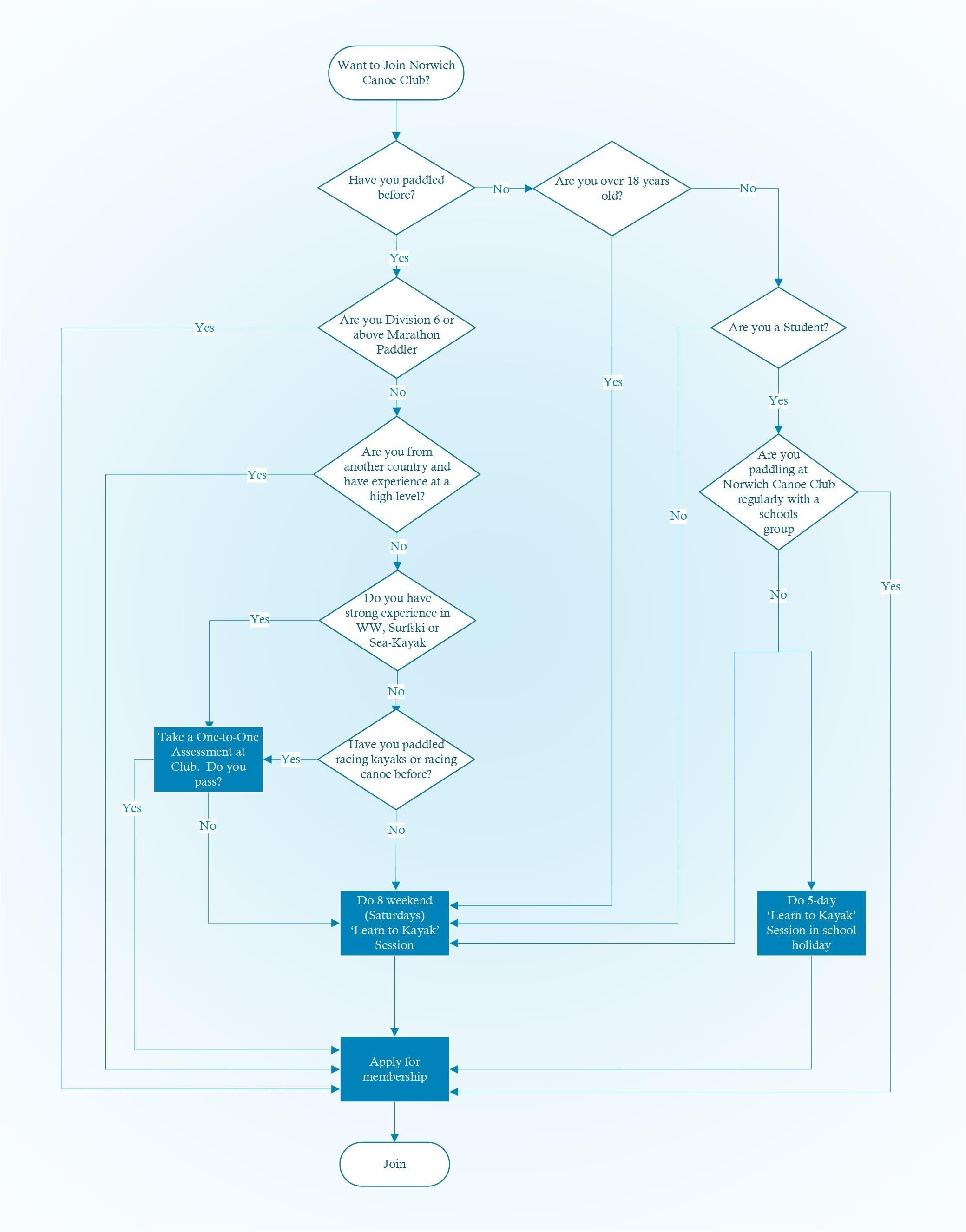 Membership flow diagram for Norwich Canoe Club